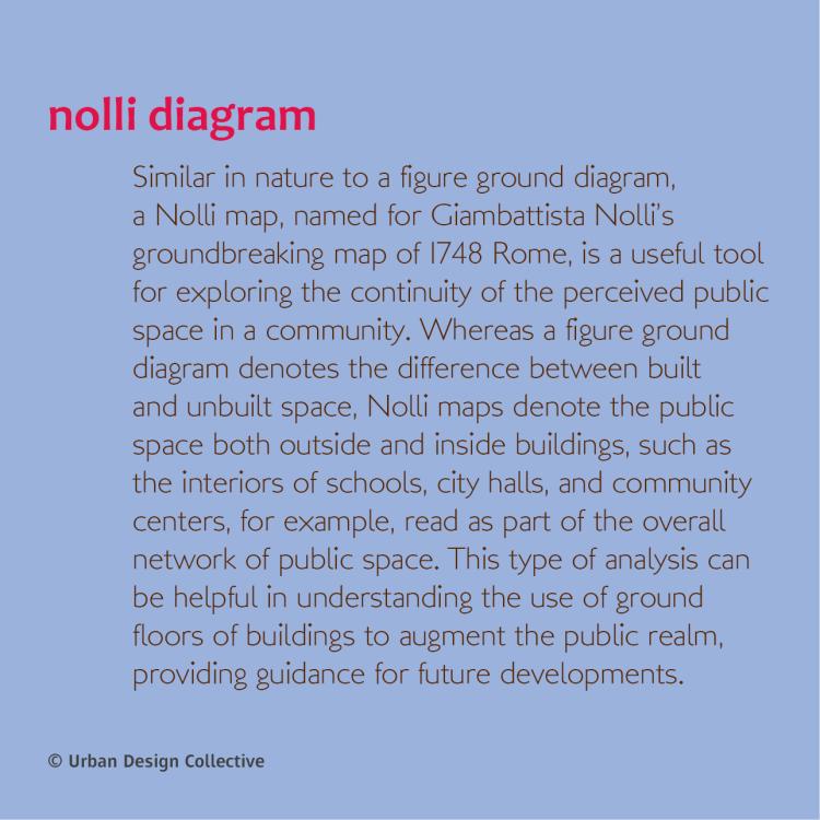 Urban Design Visual Dictionary134